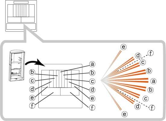 QXI-RDT-X5-zone-verdeling