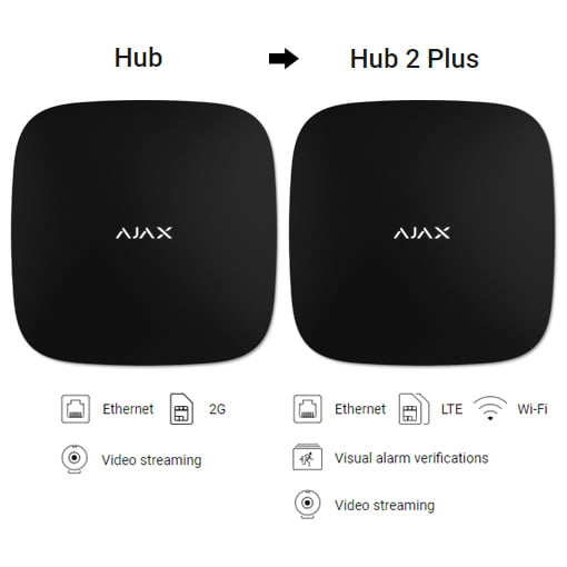 Upgrade Hub 1 to Hub 2 Plus