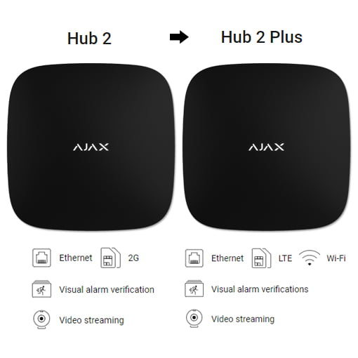 Upgrade Hub 2 to Hub 2 Plus